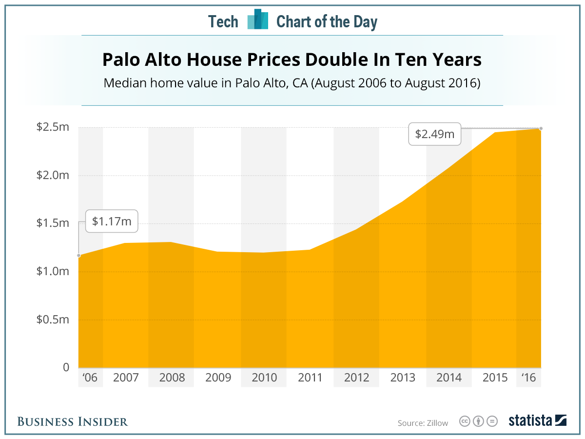 business-insider-palo-alto-properties