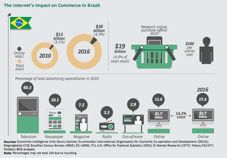 boston-consulting-group-brazil-e-commerce-2010-2016