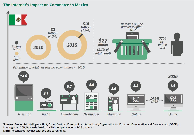 boston-consulting-group-mexico-e-commerce-2010-2016