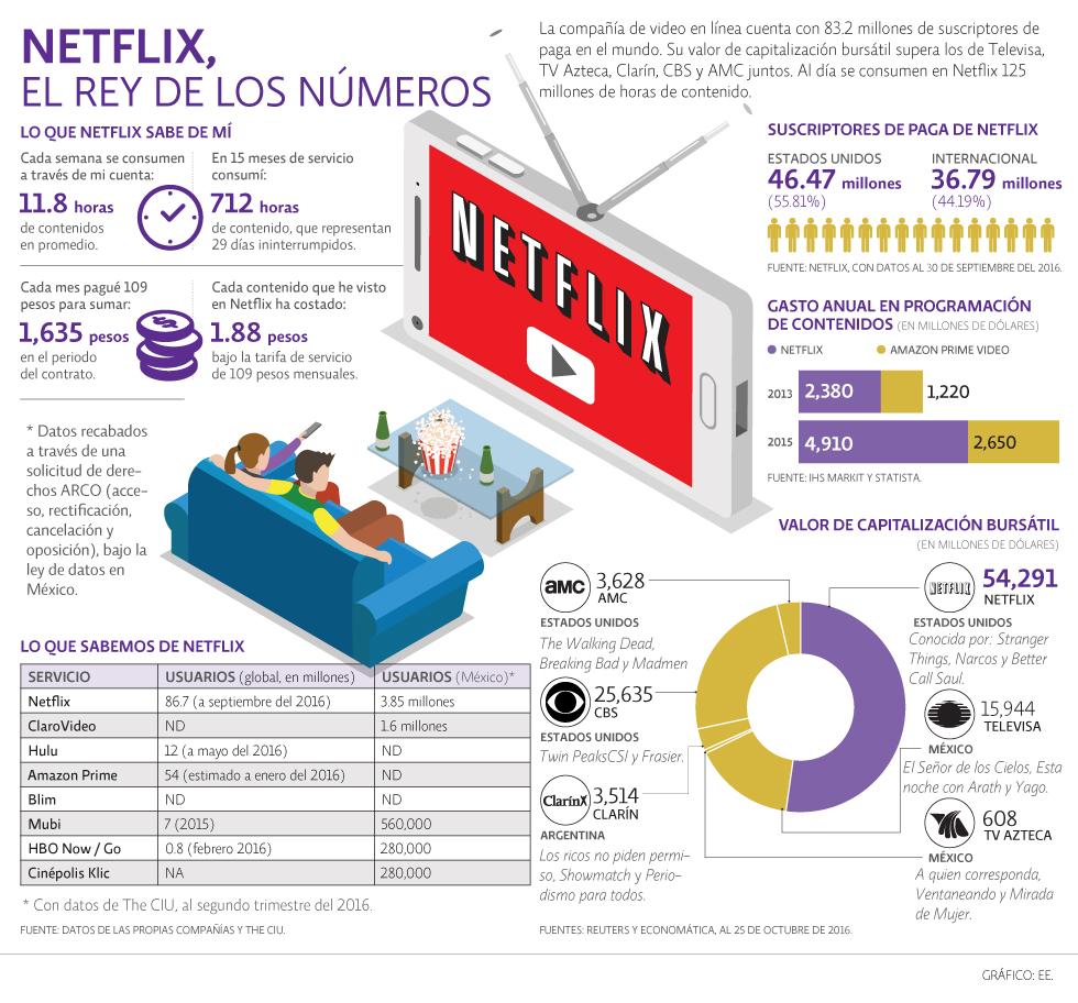 netflix-datos-infografia-economicon