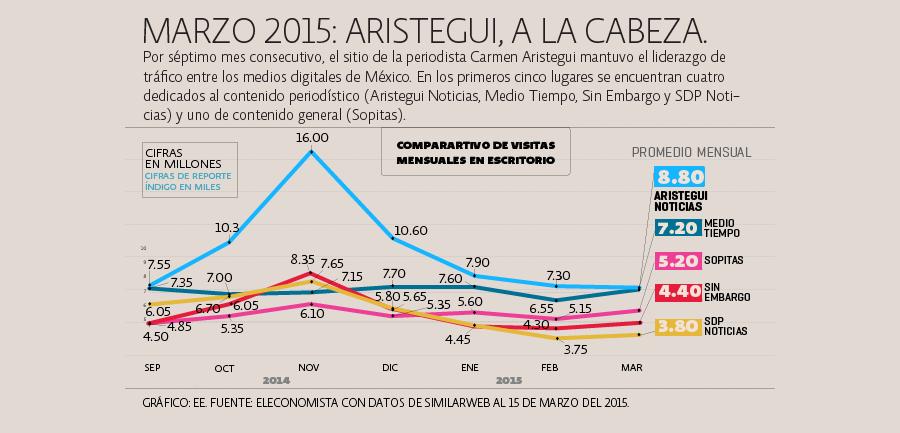 Marzo 2015: El sitio de Carmen Aristegui se encuentra a la cabeza entre los medios nativos digitales de México.