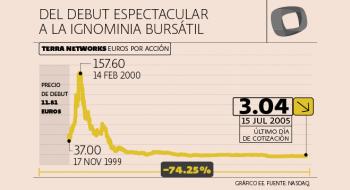 Terra fue protagonista del boom bursátil provocado por Internet entre 1999 y 2000: su acción se disparó 210% el día de su salida a bolsa, en noviembre de 1999.