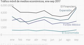 Tráfico móvil de medios económicos, ene-sep 2017. Fuente: comScore.