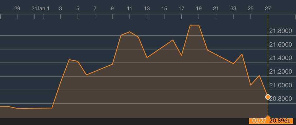 Cotización dólar-peso en Bloomberg.