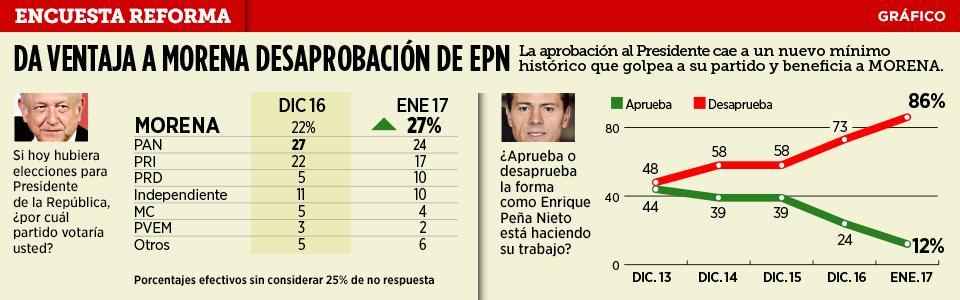 Encuesta Reforma sobre la aprobación del presidente Enrique Peña Nieto. Publicada el 18 de enero de 2017.