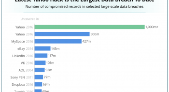 Data Breach Ranking, by Statista and Business Insider.