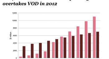 PwC. Media outlook 2016. OTT/streamed home video spending overtakes VOD in 2012.