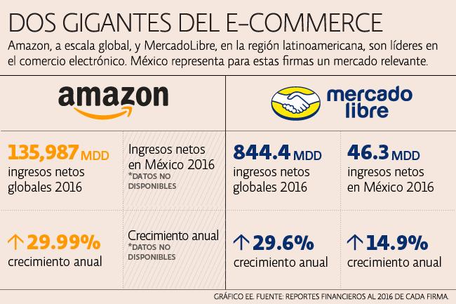 Amazon y MercadoLibre operan con prácticas abusivas en México. El Economista.