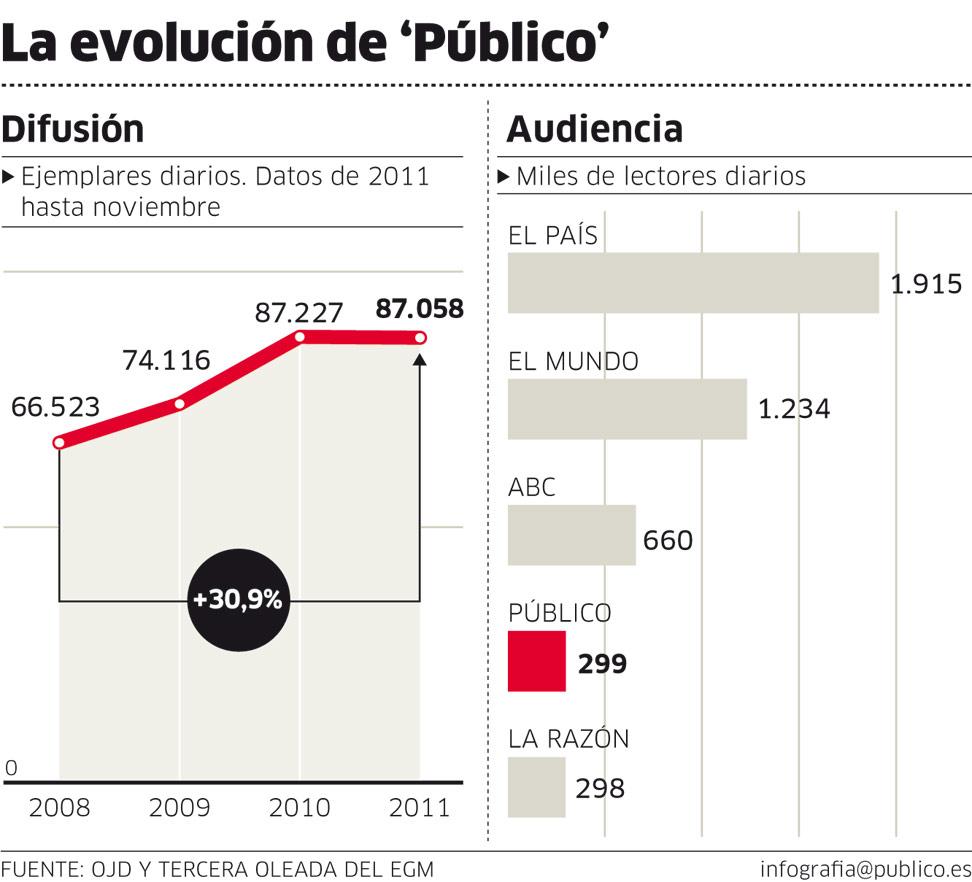 La evolución en números del periódico Público de España.