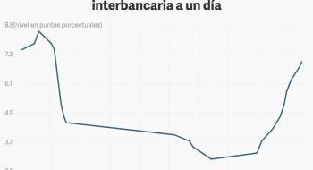 Banxico: Objetivo para la tasa de interés interbancaria a un día.