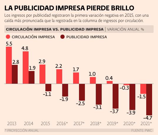 PwC México. Circulación y publicidad de periódicos. La publicidad impresa pierde brillo.