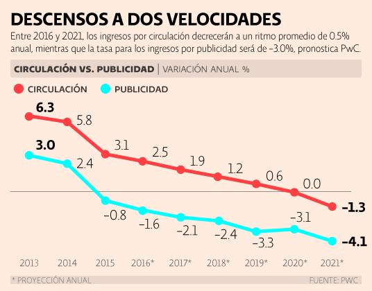 PwC México. Circulación y publicidad de periódicos. Variación anual por columna.