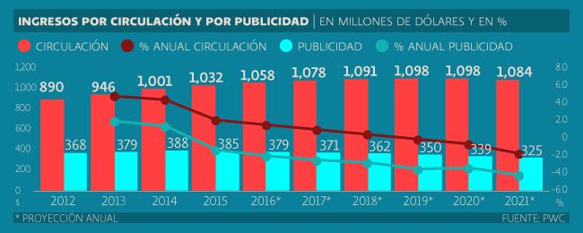 PwC México - Circulación y publicidad, tendencias 2017.