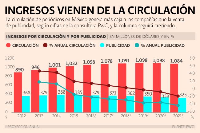PwC México. Circulación y publicidad de periódicos. Ingresos vienen de la publicidad.