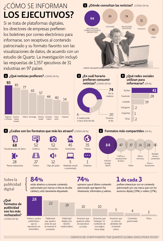 Quartz Executives Survey: ¿cómo se informan los ejecutivos?
