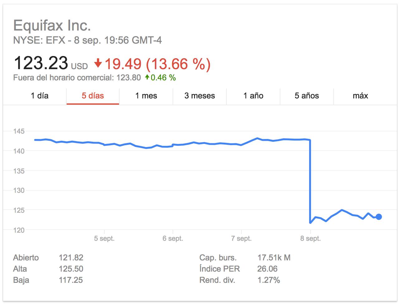 Caída de las acciones de Equifax en el NYSE.