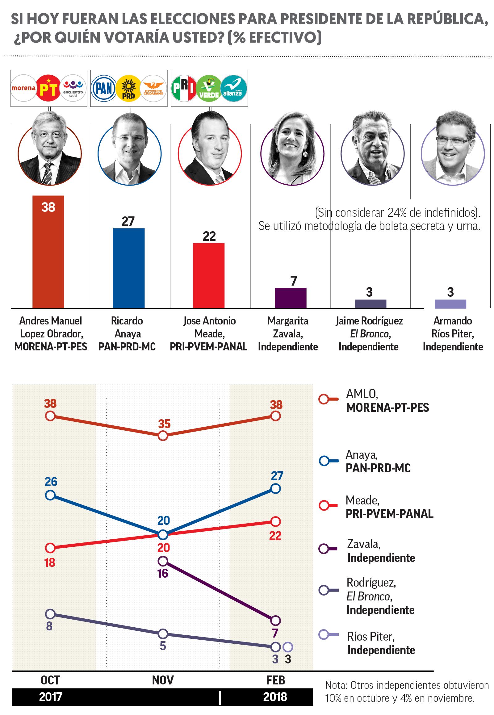 Encuesta de preferencias electorales de El Financiero. Publicación: 6 de febrero de 2018