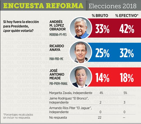 Encuesta de preferencias electorales por la Presidencia de México. Grupo Reforma, 15 de febrero de 2018.