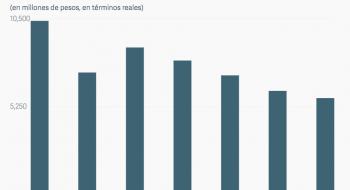 Impuesto Especial sobre Producción y Servicios (IEPS) a telecomunicaciones en México (2010-2017).
