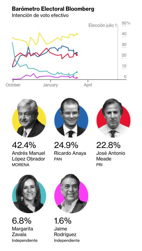 Intención de voto efectivo, en el Barómetro Electoral Bloomberg, al 27 de marzo de 2018.