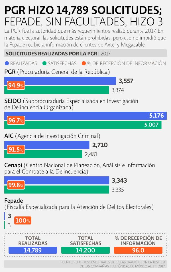 Reporte 2017. Colaboración con autoridades de seguridad y justicia. PGR hizo 14,789 solicitudes en 2017; Fepade, sin facultades, hizo 3.