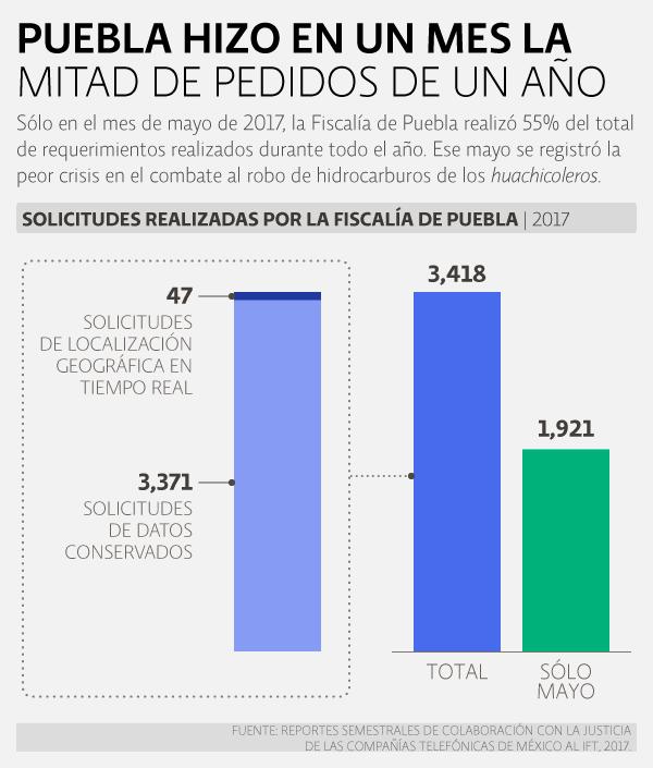 Reporte 2017. Colaboración con autoridades de seguridad y justicia. Puebla hizo en un mes la mitad de pedidos de un año.