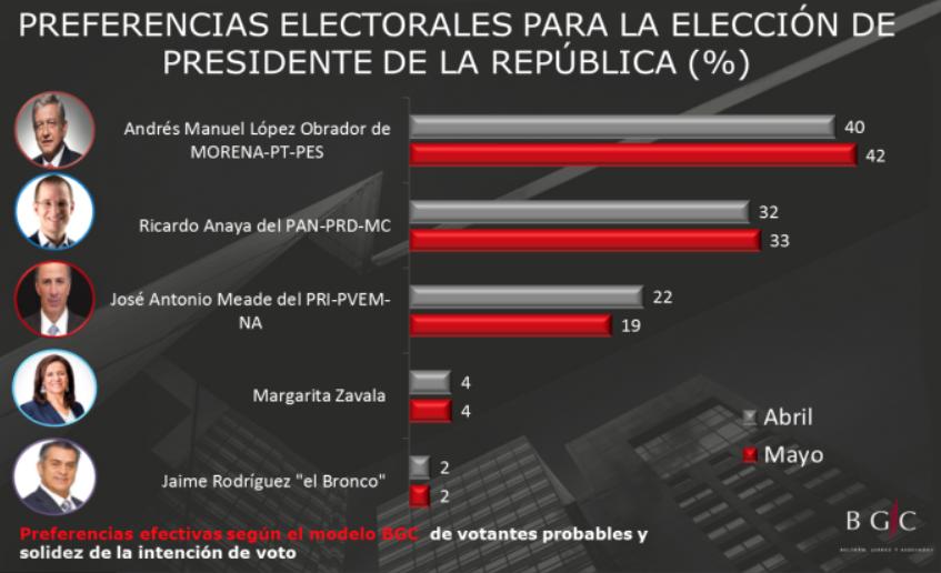 Encuesta de preferencias electorales de Beltrán, Juárez y Asociados (BGC). Publicación: 7 de mayo de 2018