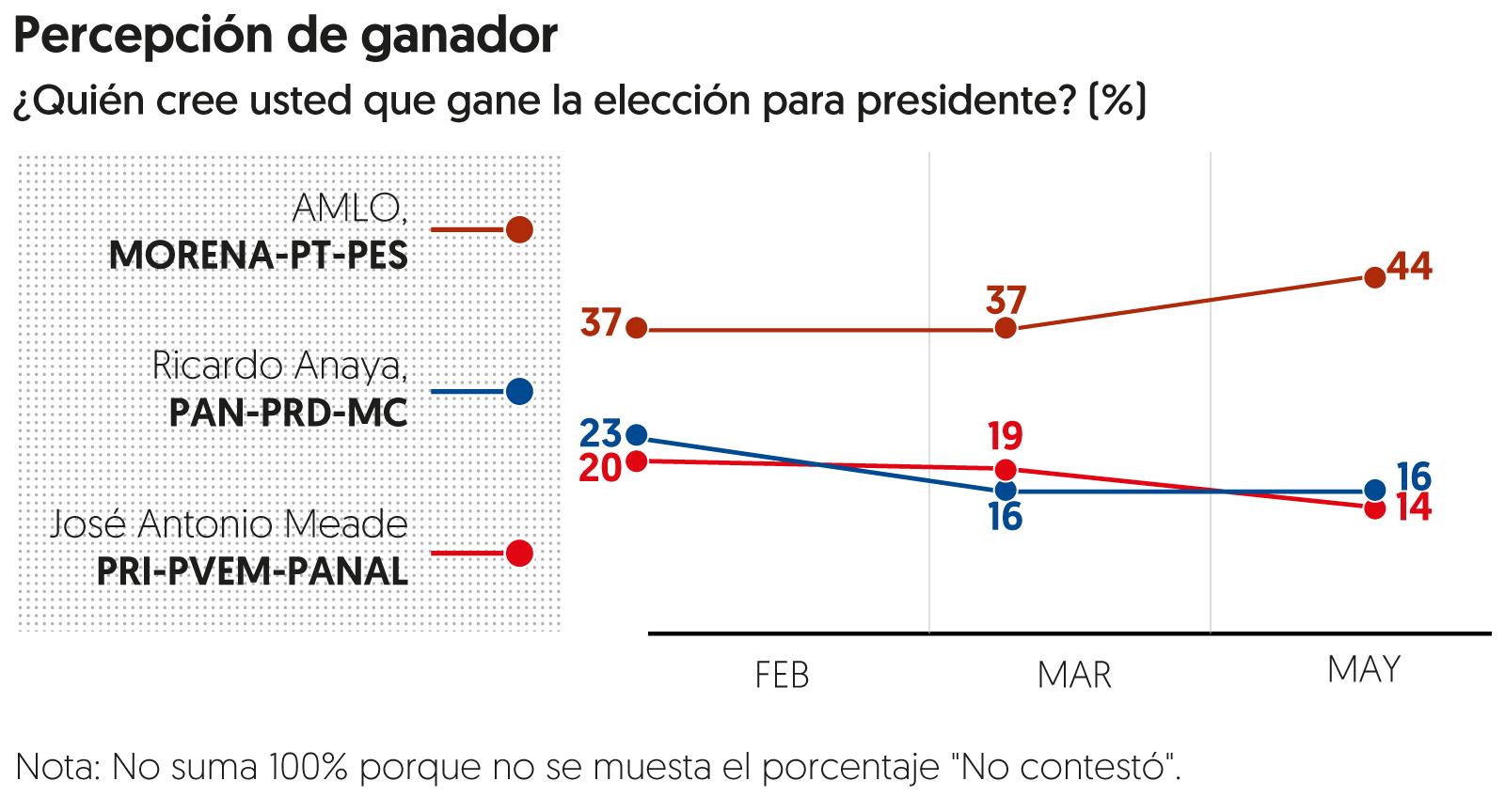 Encuesta de preferencias electorales de <em>El Financiero</em>. Publicación: 14 de mayo de 2018