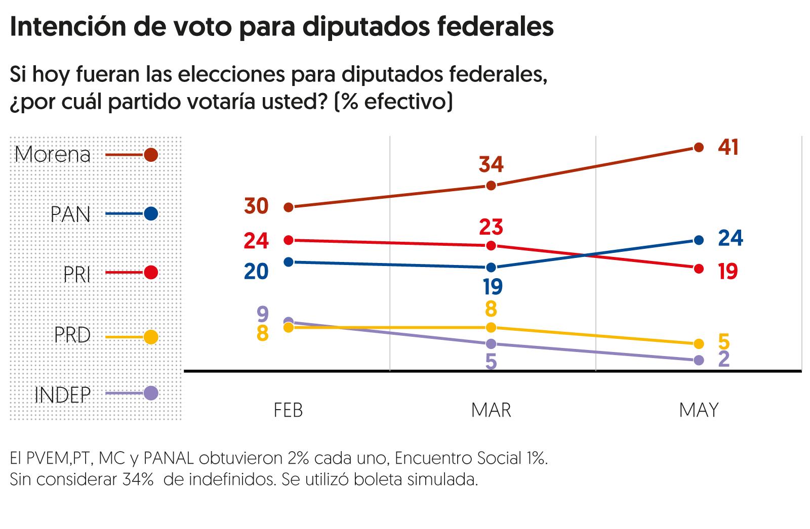 Encuesta de preferencias electorales de <em>El Financiero</em>. Publicación: 14 de mayo de 2018.