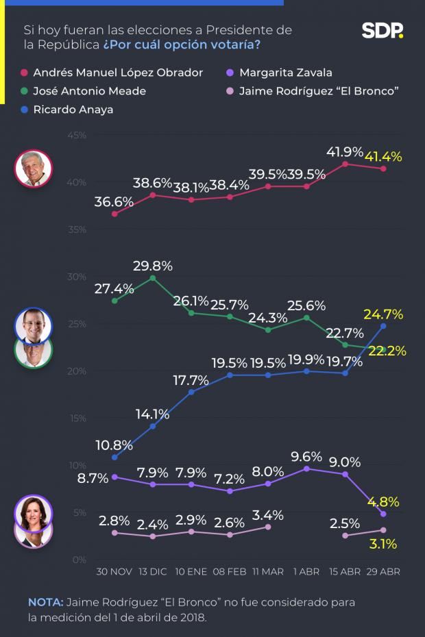 Encuesta de preferencias electorales de SDP Noticias en Facebook. Publicación: 29 de abril de 2018
