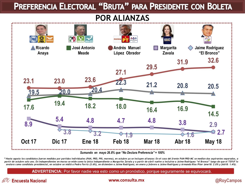 Enlace:Encuesta de preferencias electorales de Consulta Mitofsky. Publicación: 15 de mayo de 2018