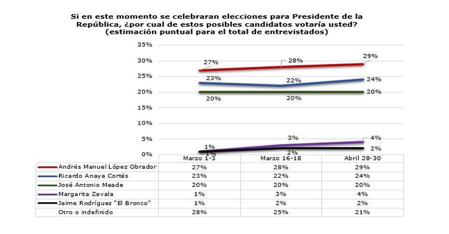 Encuesta de preferencias electorales de GEA-ISA. Publicación: 10 de mayo de 2018