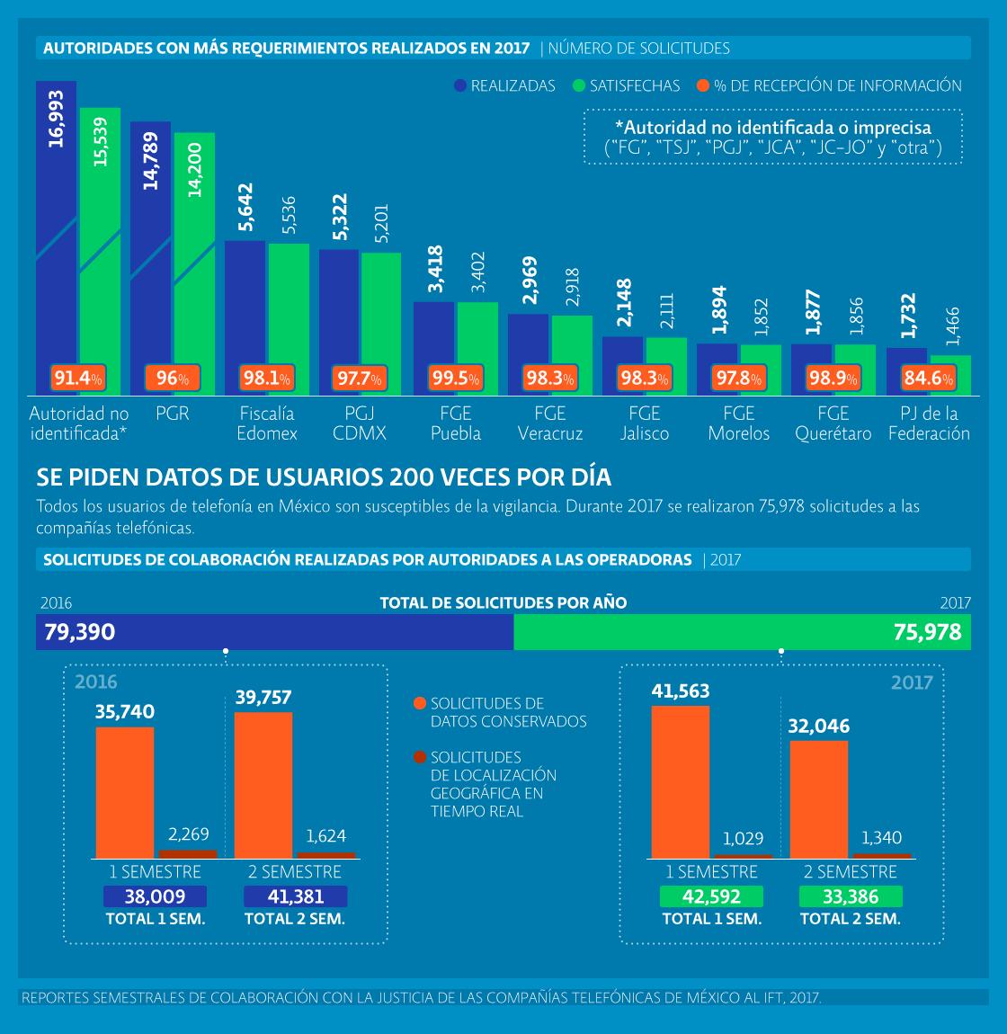 Privacidad y telecomunicaciones | Las comunicaciones privadas se intervienen sin control en México; autoridades hacen 200 requerimientos diarios