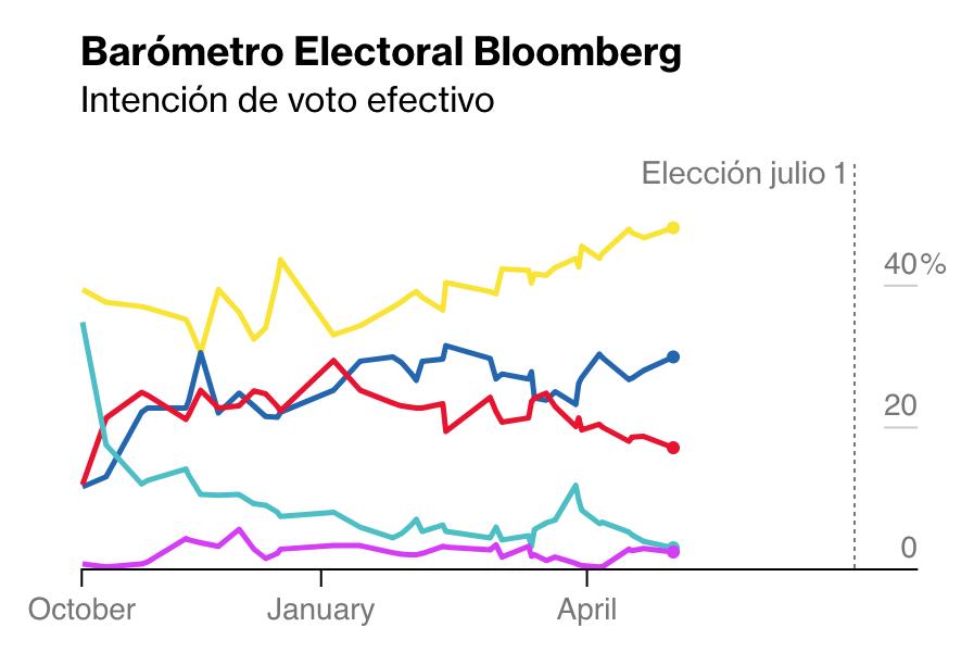 Intención de voto efectivo, según el Barómetro Electoral Bloomberg. Actualizado al 30 de abril de 2018