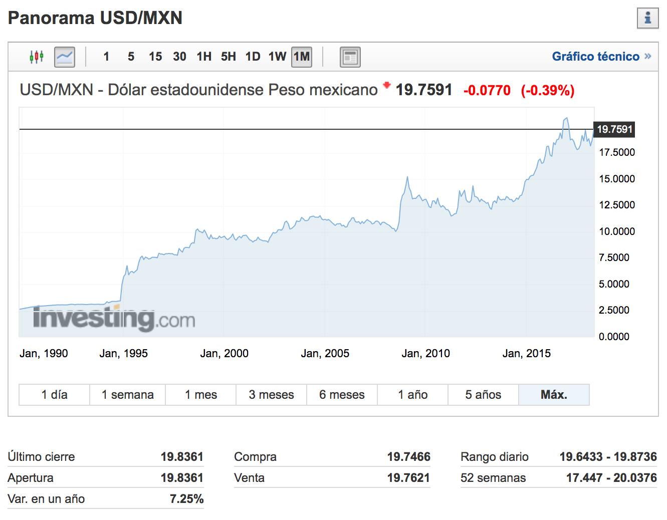 Investing.com: USD/MXN - Dólar Peso mexicano, al 30 de mayo de 2018.