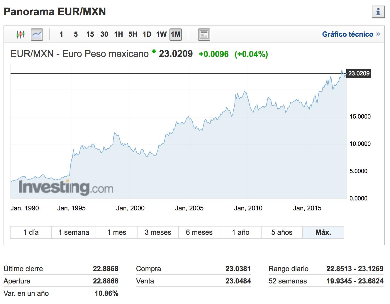 Investing.com: EUR/MXN - Euro Peso mexicano, al 30 de mayo de 2018.