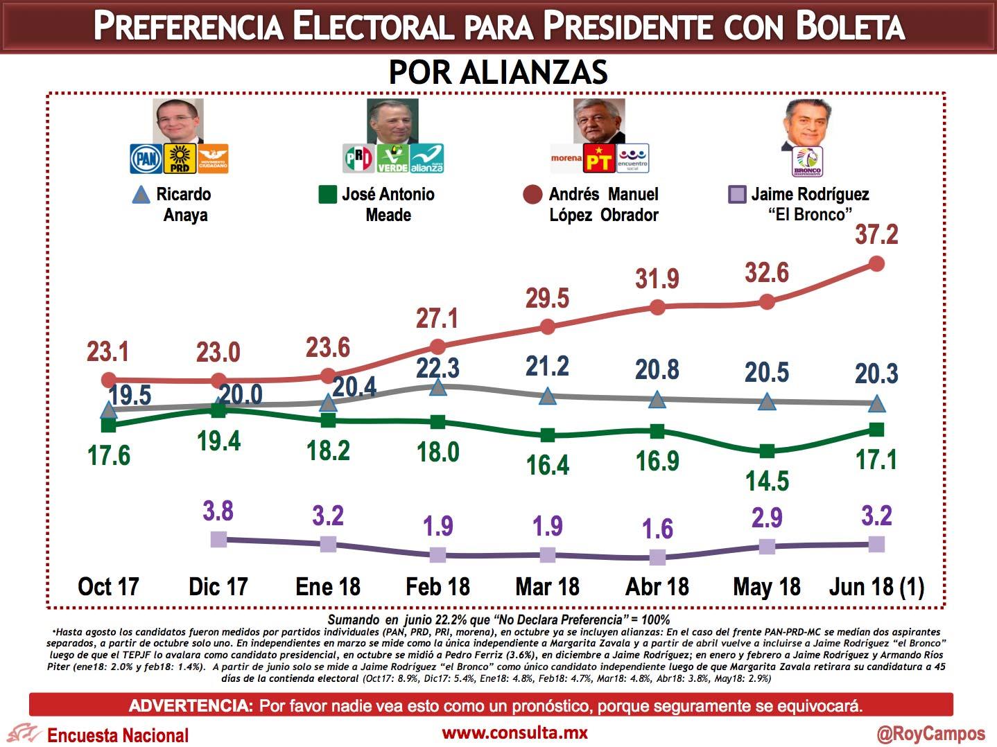 Encuesta de preferencias electorales de Consulta Mitofsky. Publicación: 11 de junio de 2018