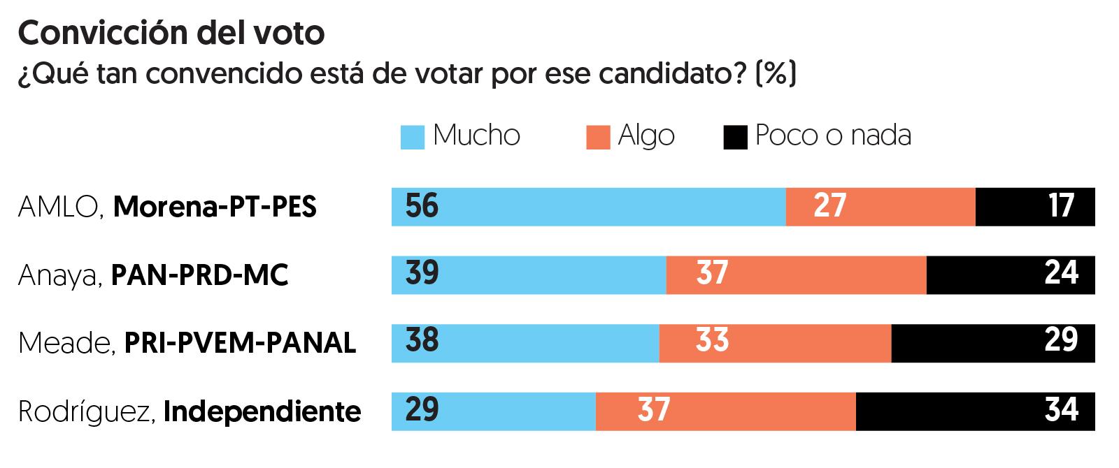 Encuesta de preferencias electorales de El Financiero. Publicación: 4 de junio de 2018.