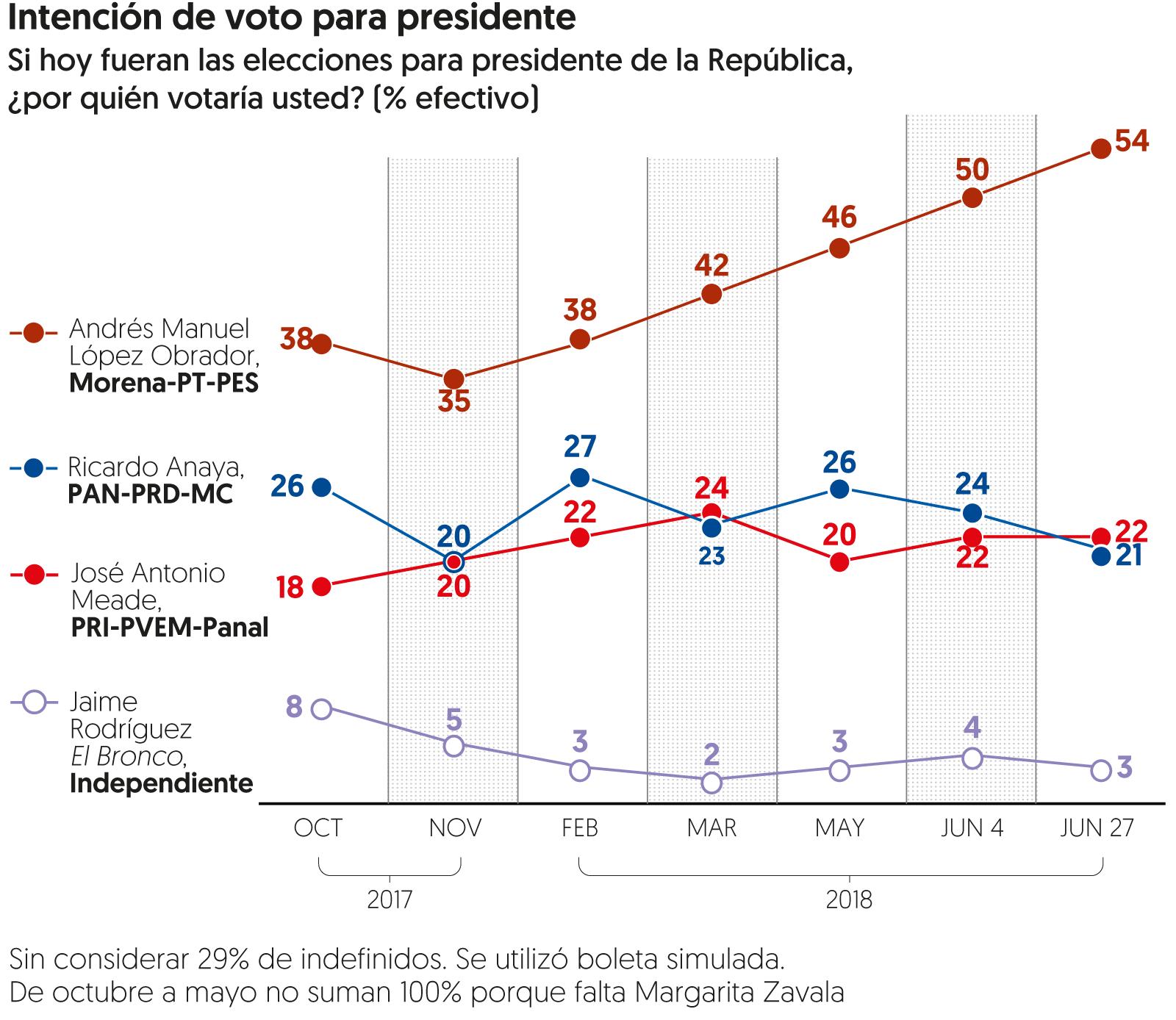 Encuesta de preferencias electorales de El Financiero. Publicación: 27 de junio de 2018.