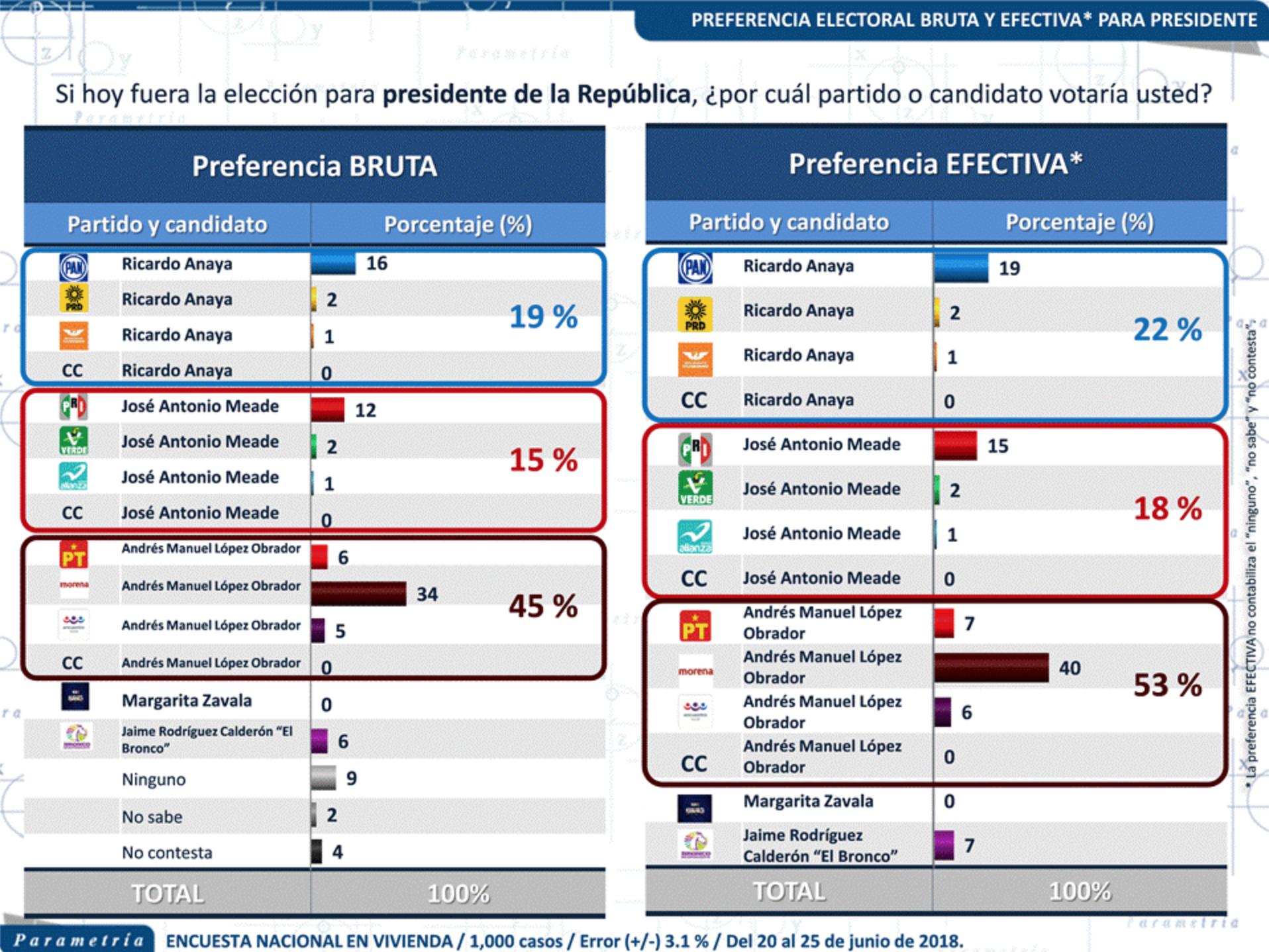 Encuesta de preferencias electorales de Parametría. Publicación: 27 de junio de 2018.