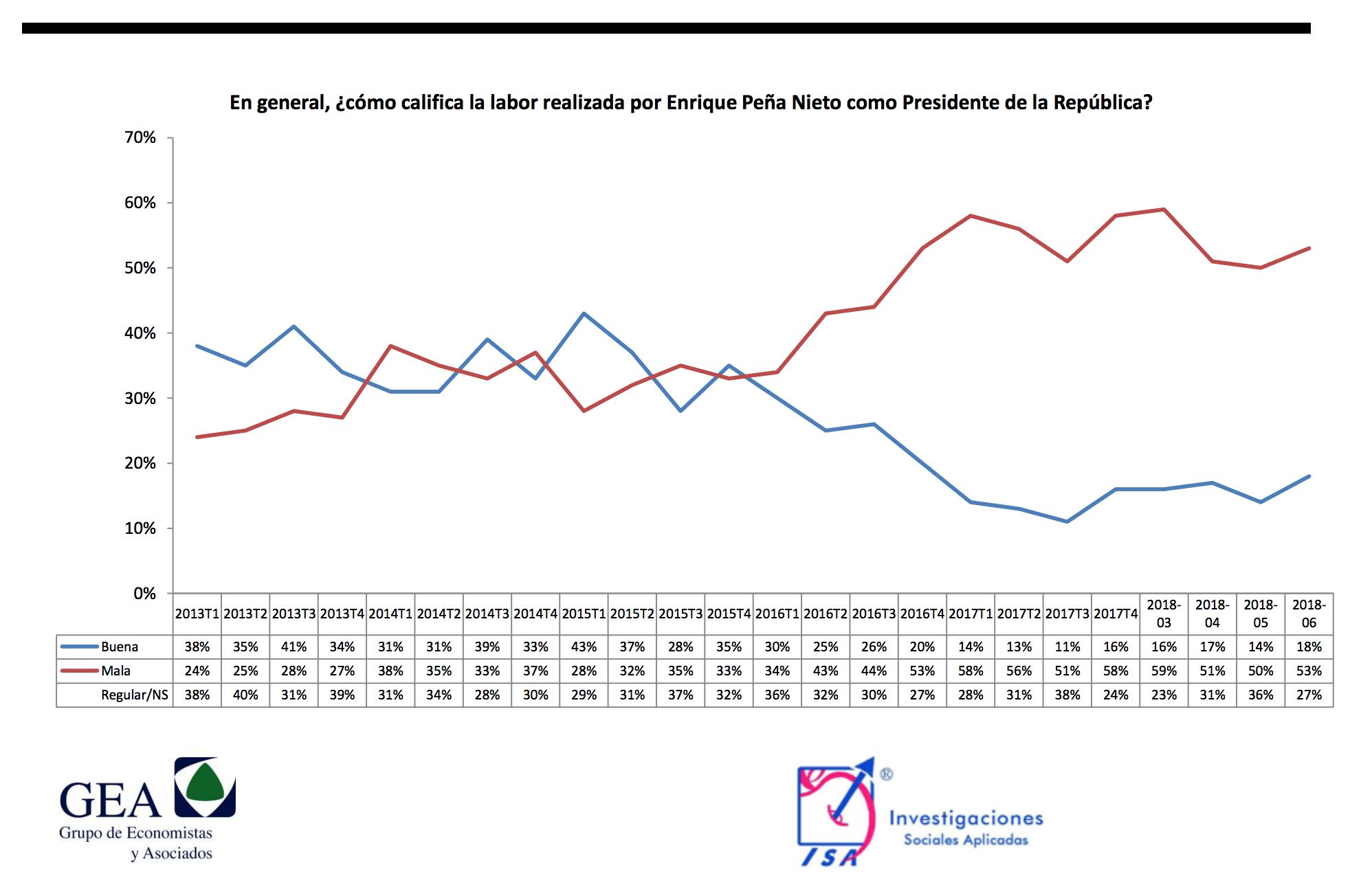Encuesta de preferencias electorales de GEA-ISA. Publicación: 25 de junio de 2018.