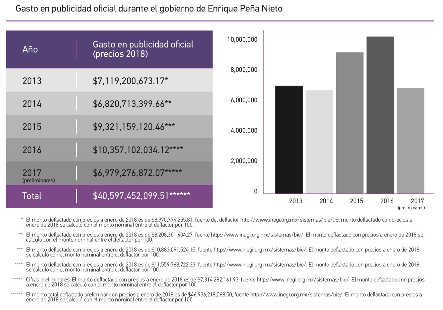 Article19 México. Gasto en publicidad oficial durante el gobierno de Enrique Peña Nieto, 2013-2017.