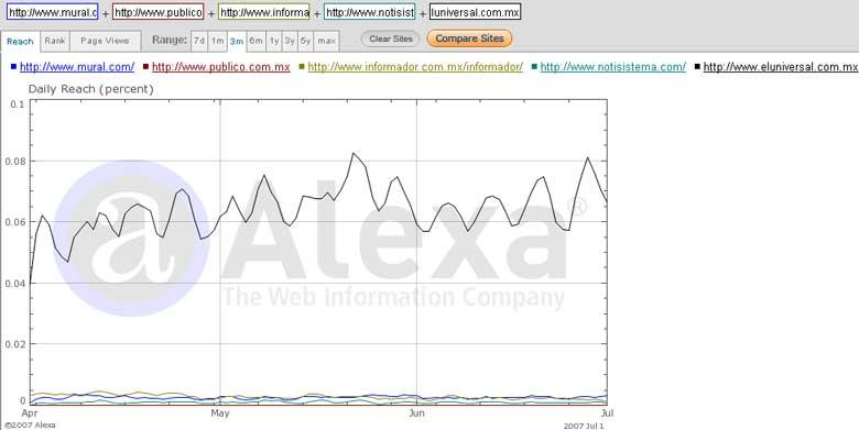 Tráfico de sitios de noticias en Guadalajara, julio de 2007. Fuente: Alexa.