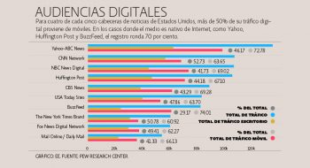 Estudio 2015 sobre el Estado de la Industria de Medios del Pew Research Center. Audiencias digitales.