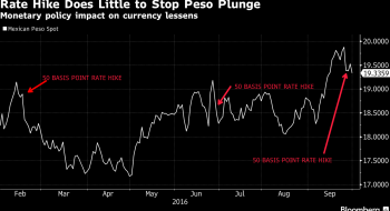 Bloomberg - Peso Undervalued By Any Measure With Room to Rise: Carstens