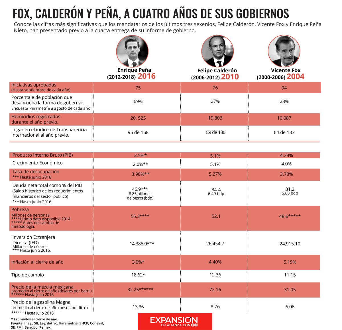 expansion-pena-nieto-calderon-fox