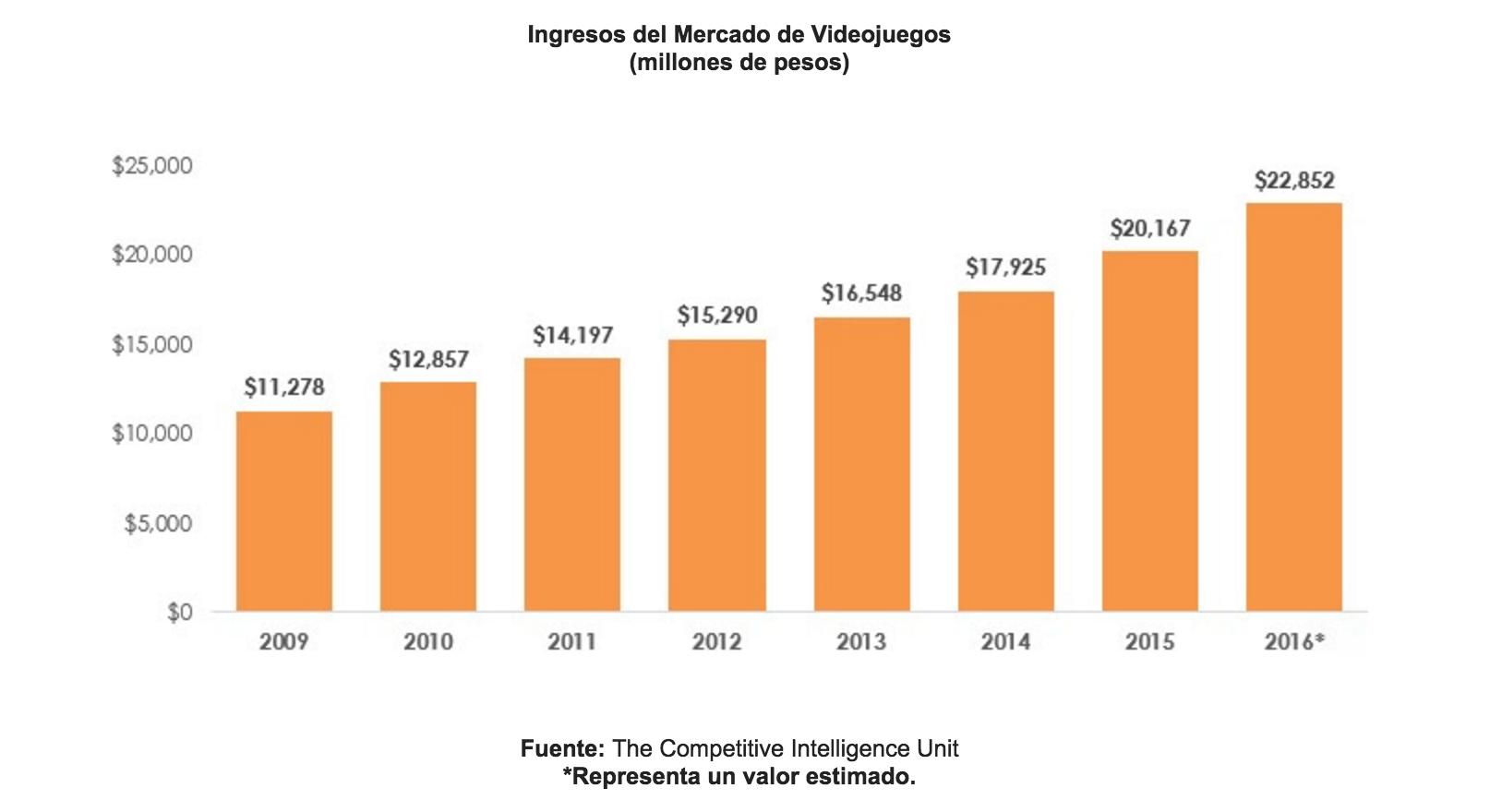 The CIU. Ingresos del mercado de videojuegos en México 2016.