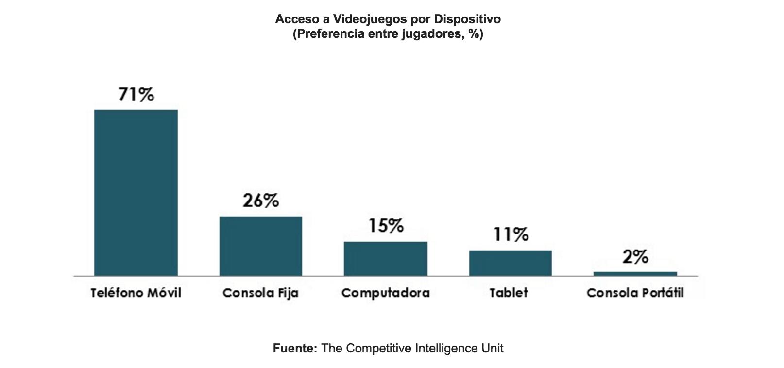 The CIU. Videojuegos en México, preferencias por pantalla.