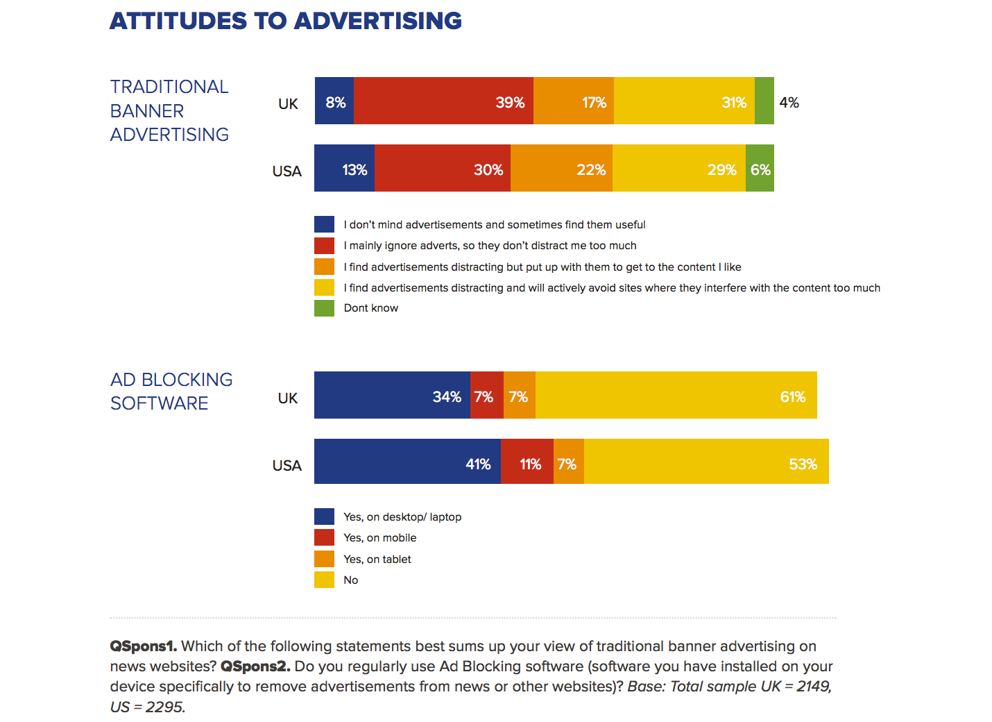 Reuters Institute. Digital News Report 2015. Attitudes to advertising (ad blocking).