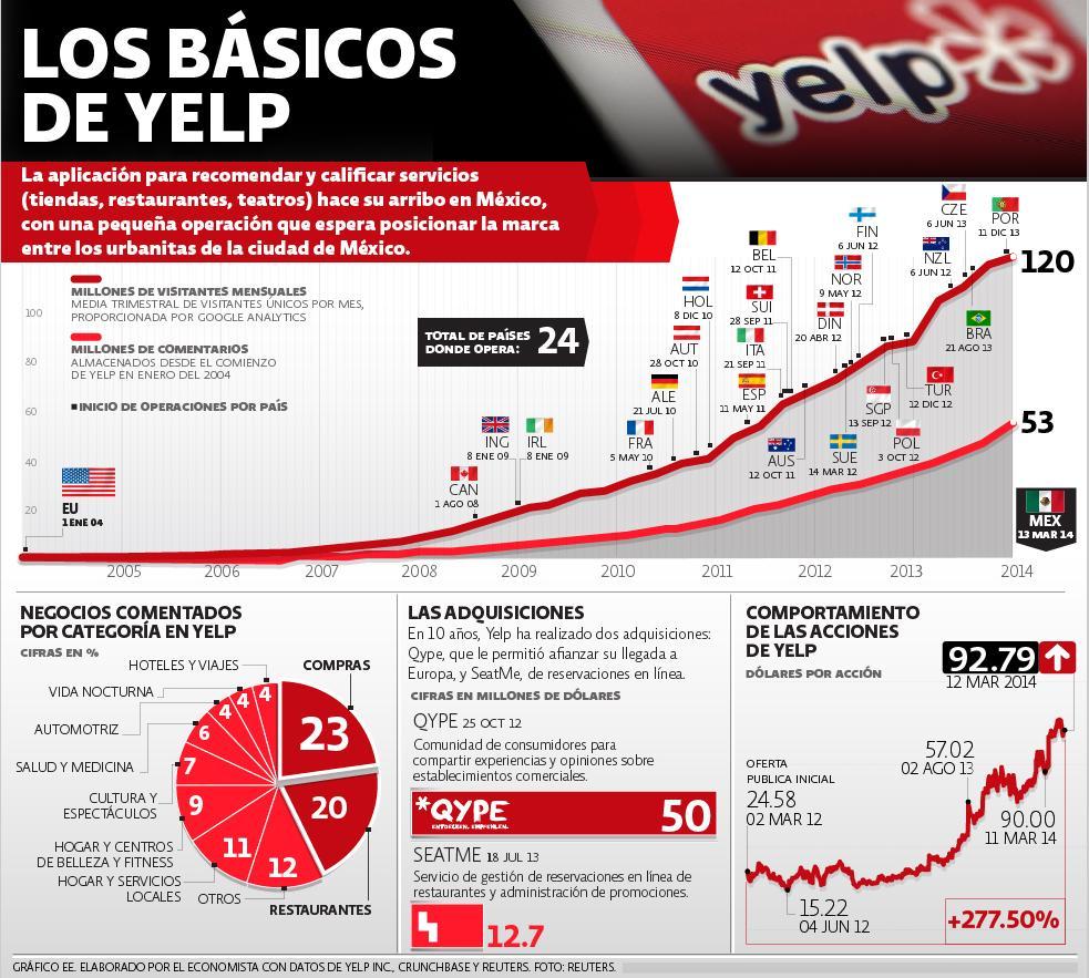 Yelp en México. Numeralia.